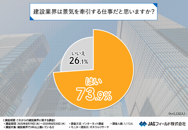 調査】建設業界で働く〇〇%以上が「建設業はこれからの景気を牽引する ...